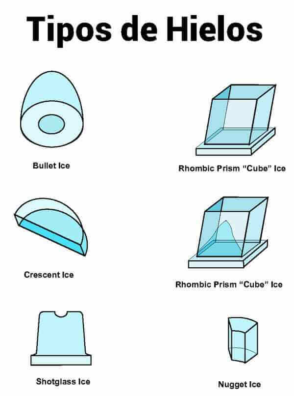 tipos-de-cubitos-de-hielo